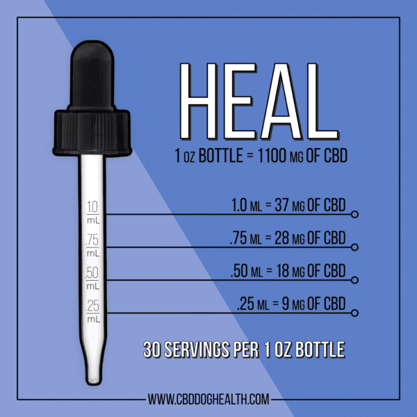 Serving chart of EASE HEAL: CBD oil for cats